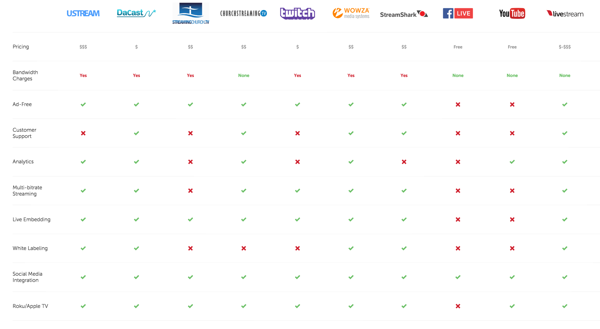 Live Streaming Platform Comparison: What to Look For
