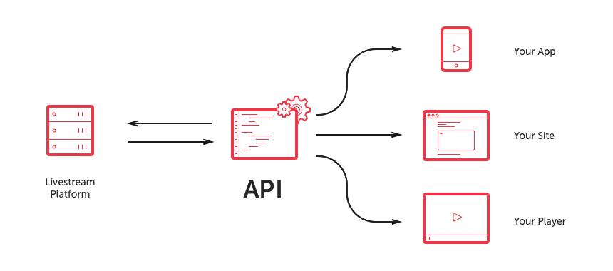Livestream API: Start Building | Livestream
