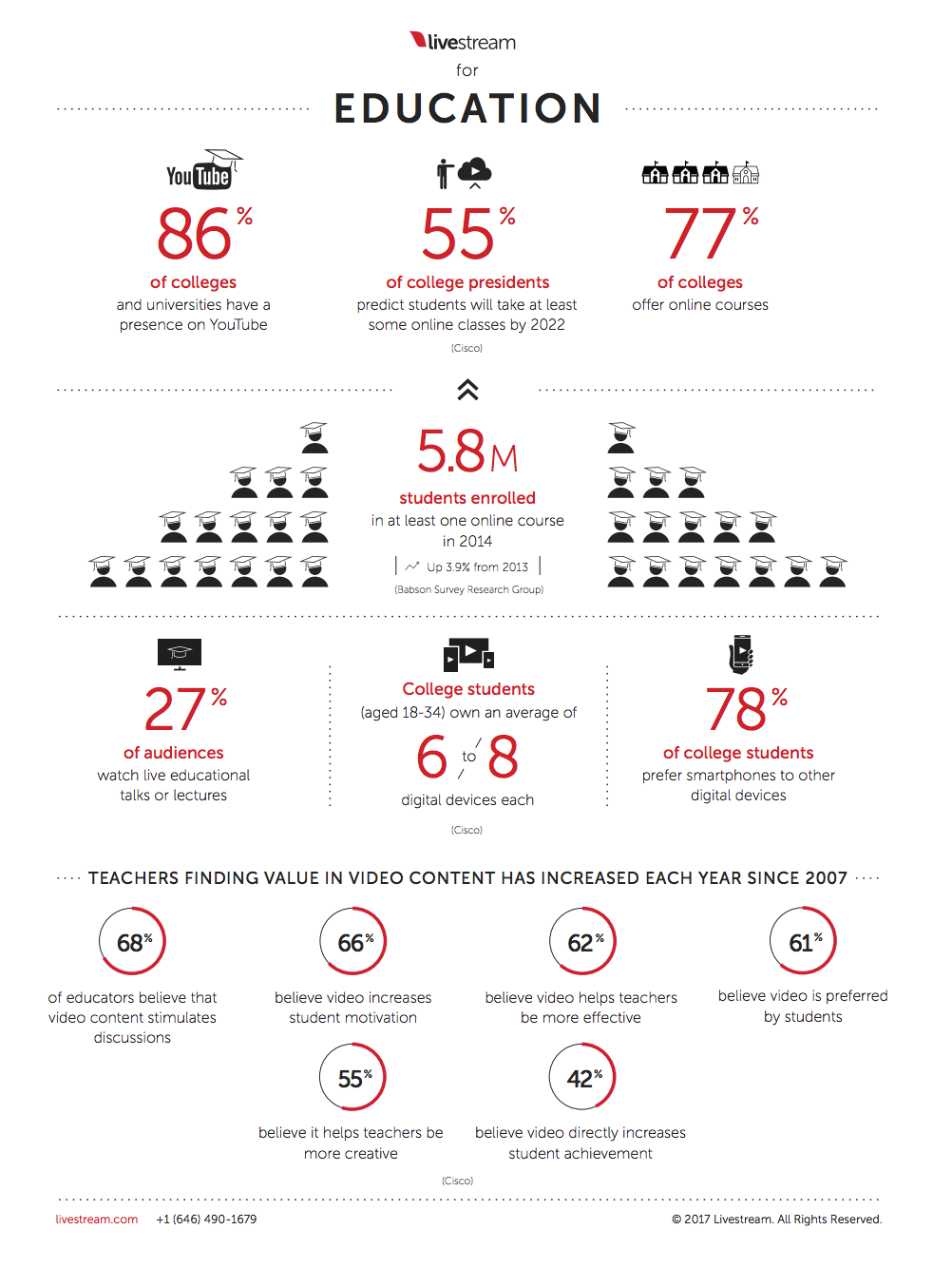 Infographic] 9 Statistics Show How Live Video is Changing